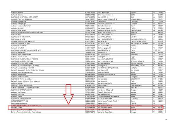 """L'Associazione culturale """"Da Ischia L'Arte - DILA"""" è stata ammessa all'elenco del 2x1000"""